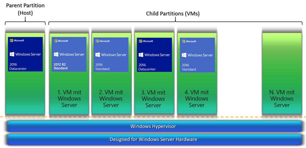 Windows Server 2016 Datacenter Automatic Virtual Machine